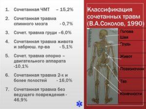 Классификация сочетанных травм