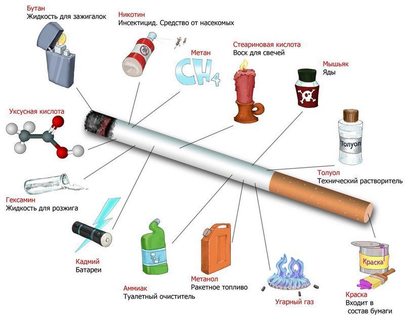 Химический состав табачного дыма